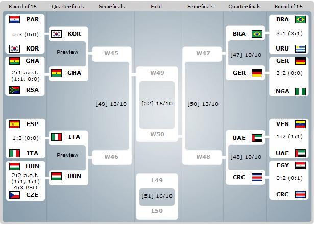 u20_quarterfinals