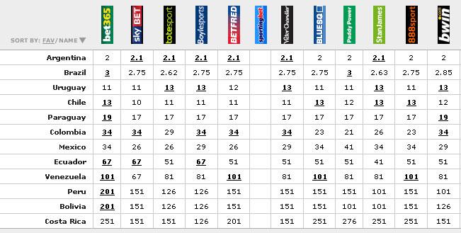 Copa-America-2011-odds